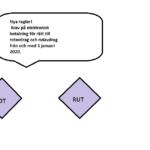 Krav på elektronisk betalning för rätt till rotavdrag och rutavdrag från och med 1 januari 2020.